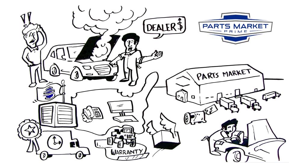 used auto parts marketplace partsmarket pro